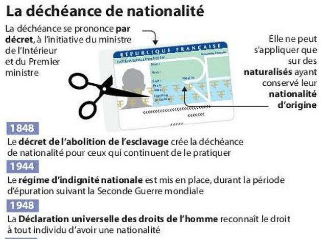 Parlementaires, ne votez pas l'extension de la déchéance de nationalité!