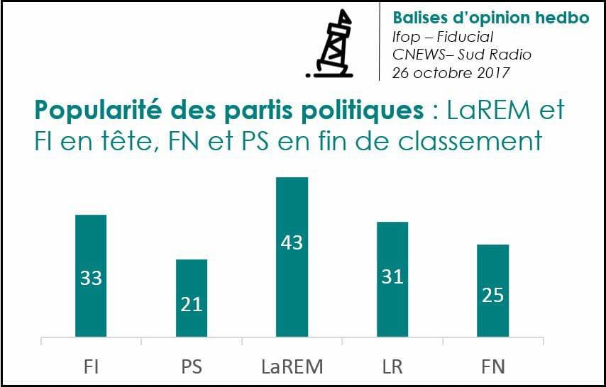 [# La France Insoumise est la second force politique nationale. Bally BAGAYOKO]